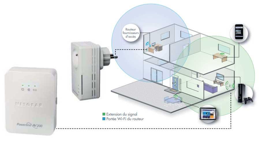 adaptateur cpl wifi netgear