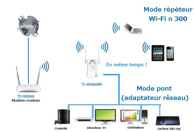 branchement repeteur wifi