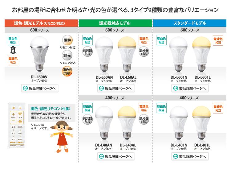 choisir ampoule