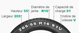 choisir pneu voiture