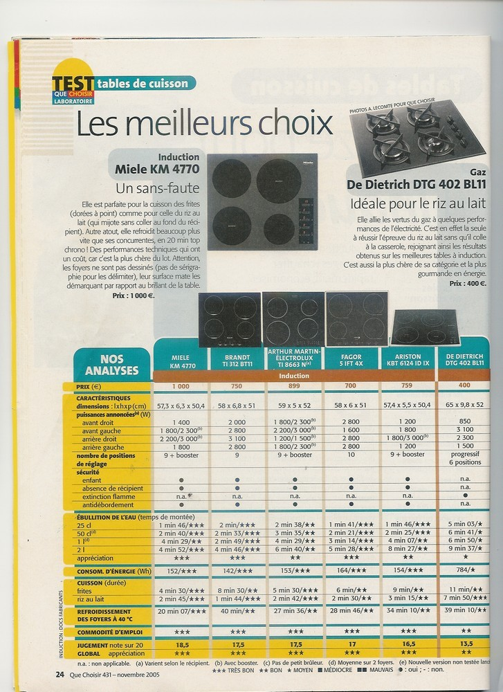 choix table induction
