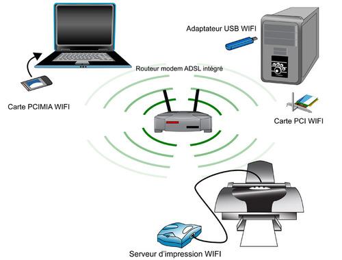 comment fonctionne un routeur wifi