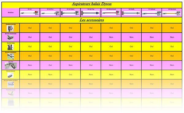comparer aspirateur dyson