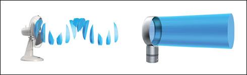 dyson ventilateur fonctionnement